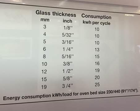 glass tempering chart
